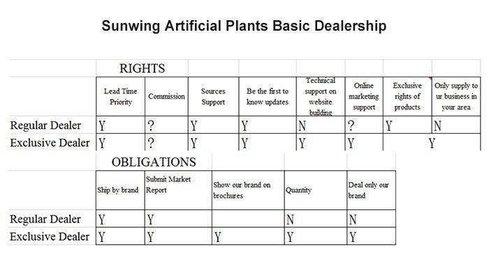 Sunwing artificial plants basic dealership
