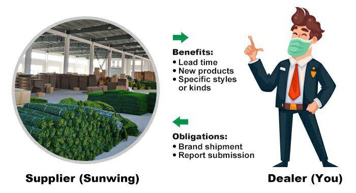 Sunwing regular agent agreement