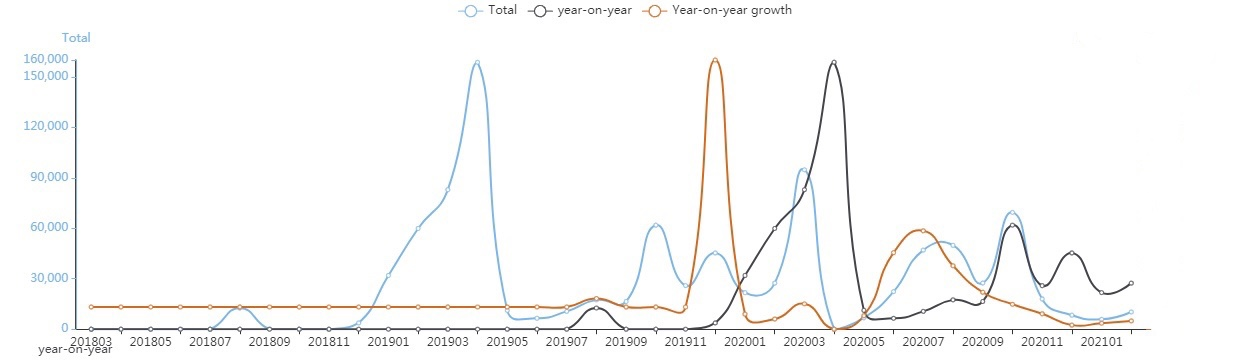 UK artificial plant import market with graphs