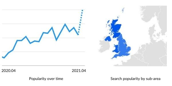 search trend of artificial plants in the UK